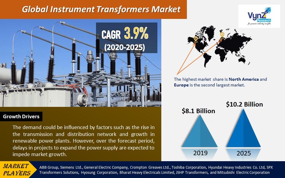 Instrument Transformers Market Highlights