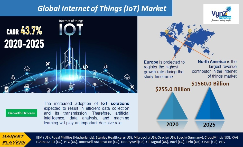 Internet of Things (IoT) Market Highlights