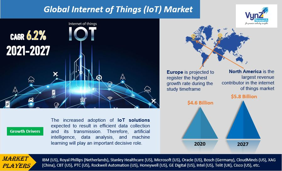 Internet of Things IoT Market Highlights