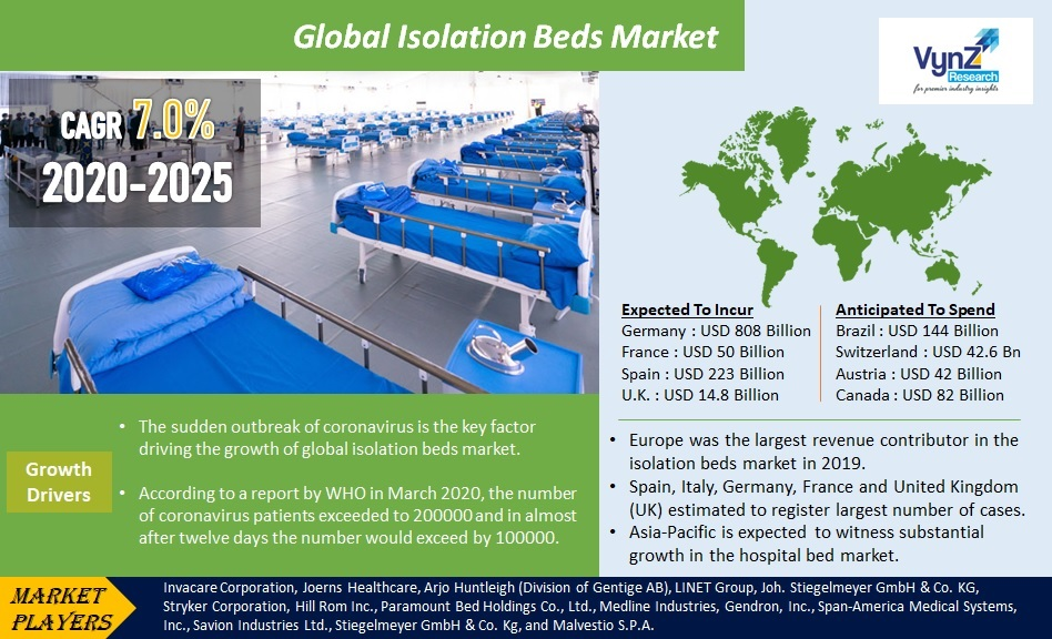 Isolation Beds Market Highlights