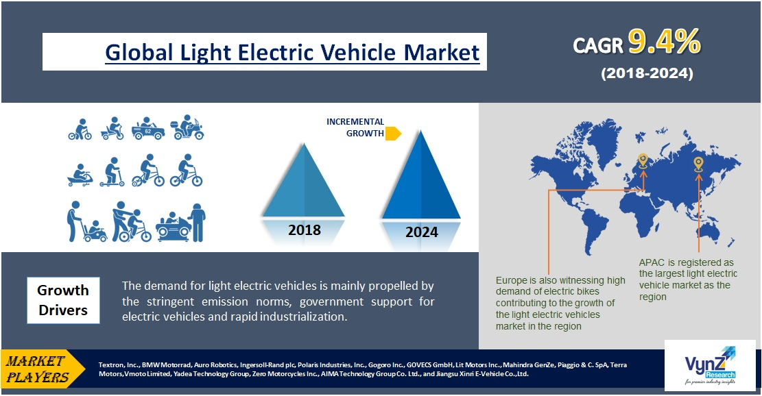 Light Electric Vehicle Market Highlights