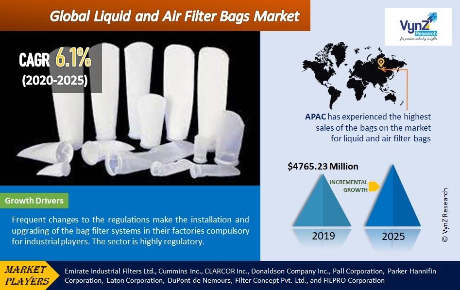 Liquid and Air Filter Bags Market Highlights