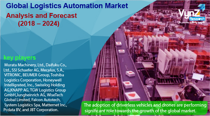 Logistics Automation Market Highlights