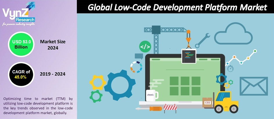 Low-Code Development Platform Market Highlights