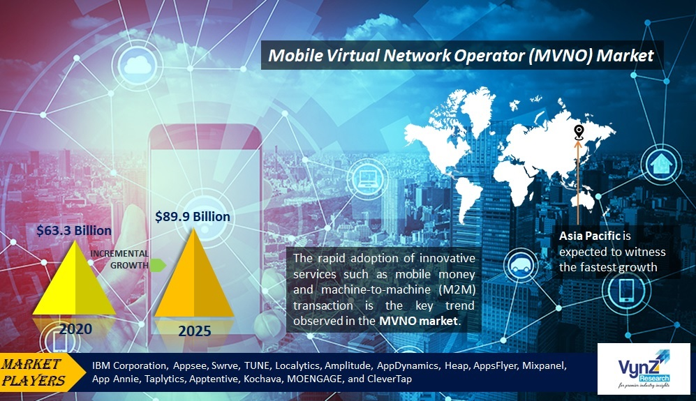 Mobile Virtual Network Operator (MVNO) Market Highlights