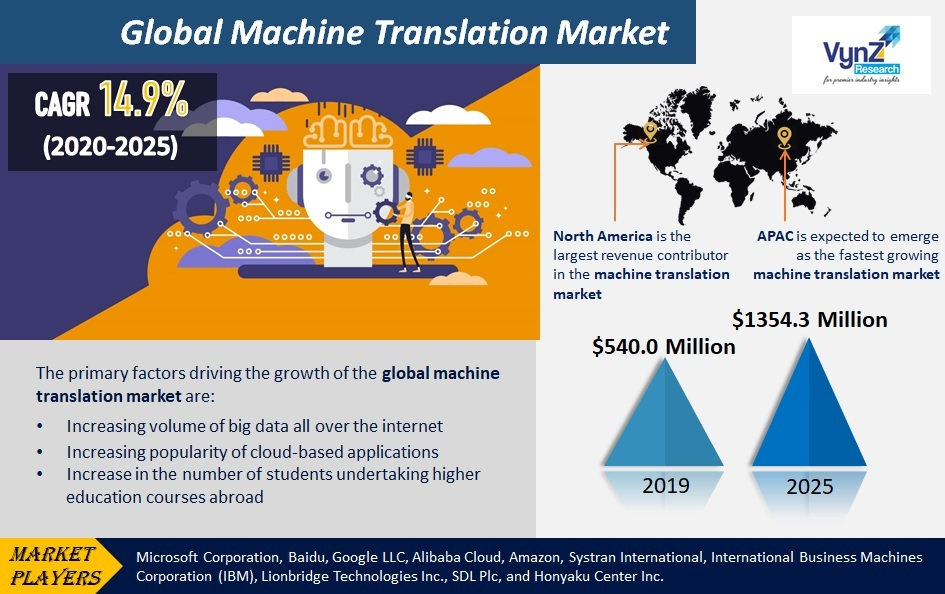 Machine Translation Market Highlights
