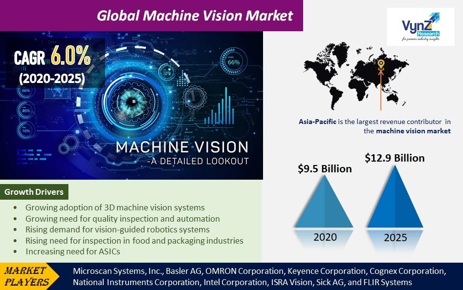 Machine Vision Market Highlights