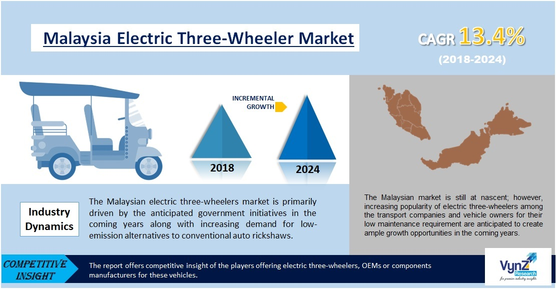 Malaysia Electric Three-Wheeler Market Highlights
