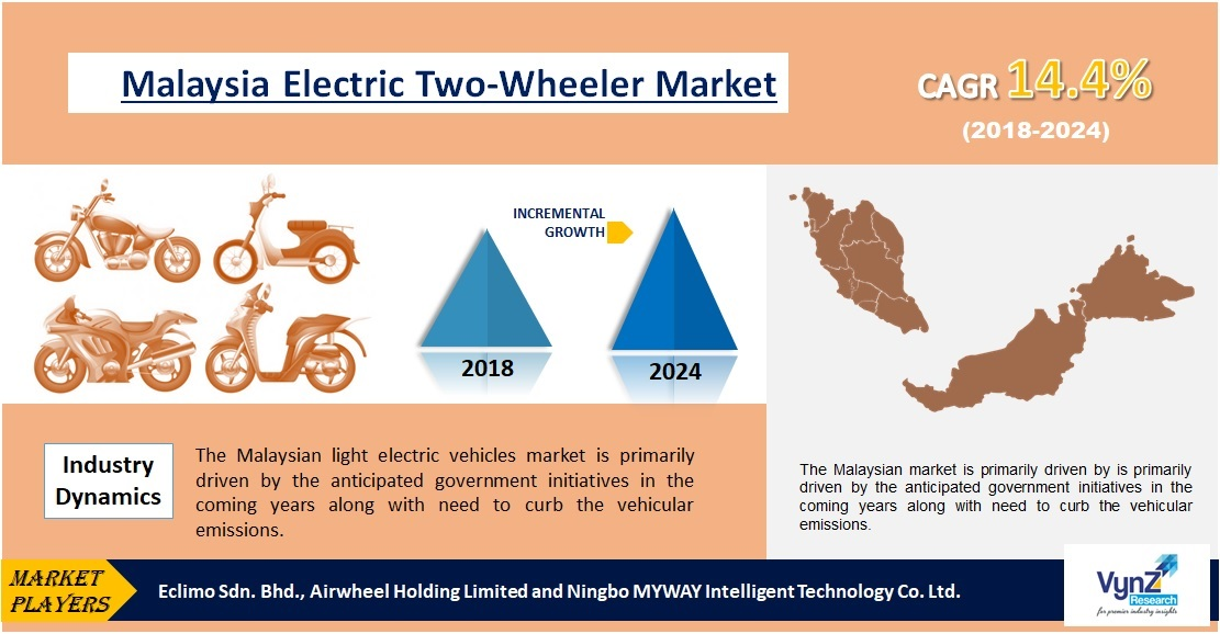 Malaysia Electric Two-Wheeler Market Highlights