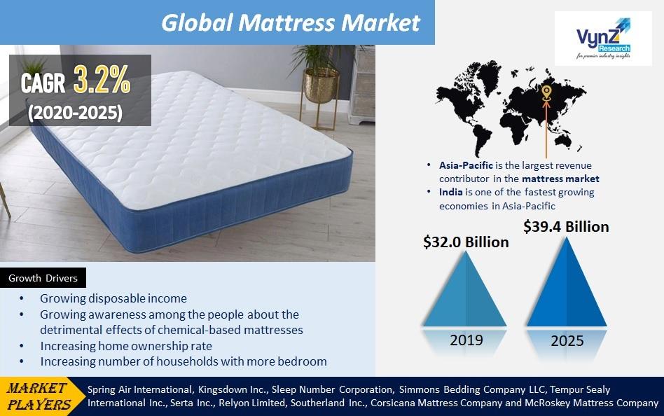 Mattress Market Highlights