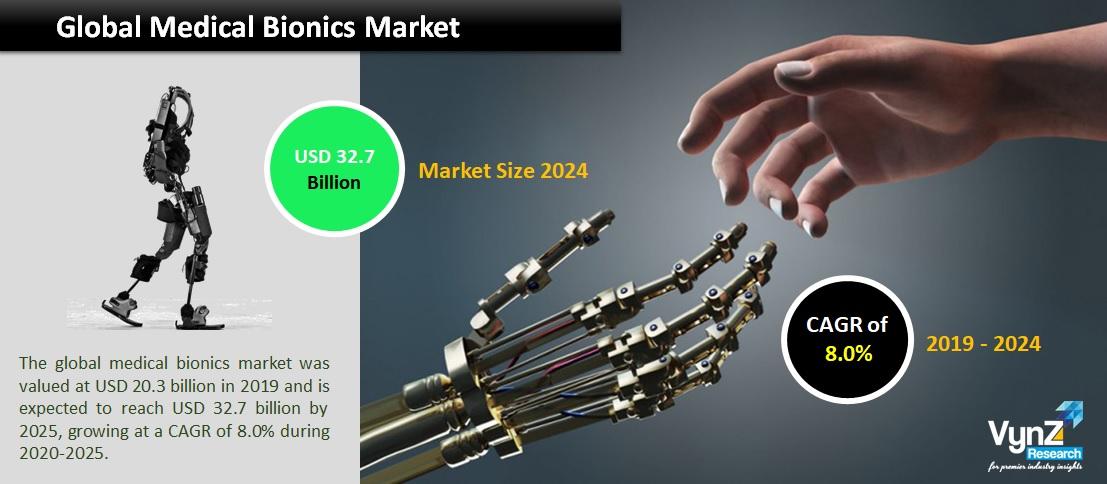 Medical Bionics Market Highlights