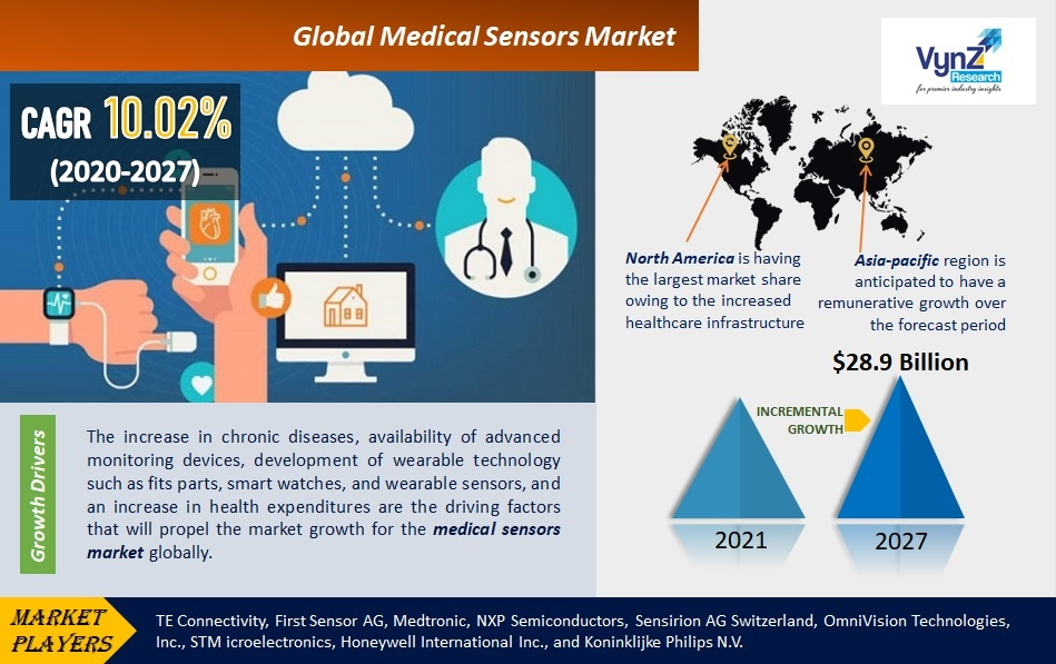Medical Sensors Market Highlights