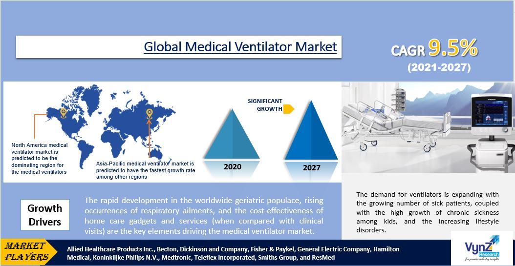 Medical Ventilator Market Highlights
