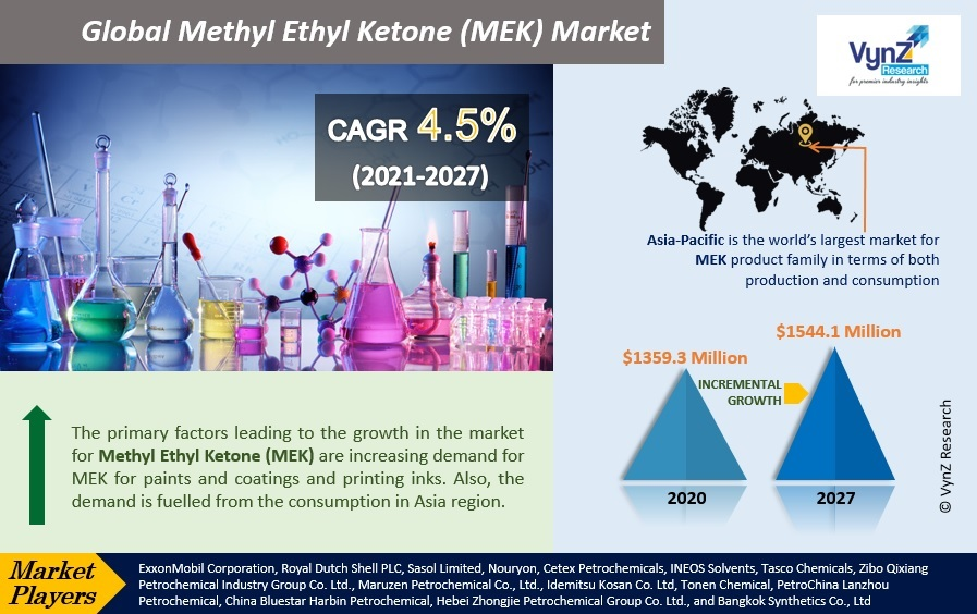 Methyl Ethyl Ketone (MEK) Market Highlights