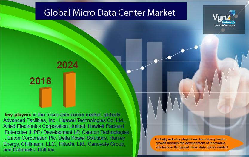 Micro Data Center Market Highlights