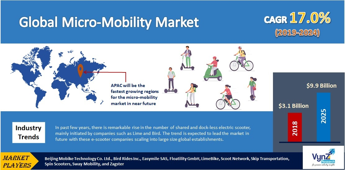 Micro-Mobility Market Highlights