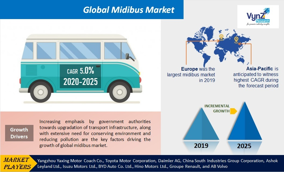Midibus Market Highlights