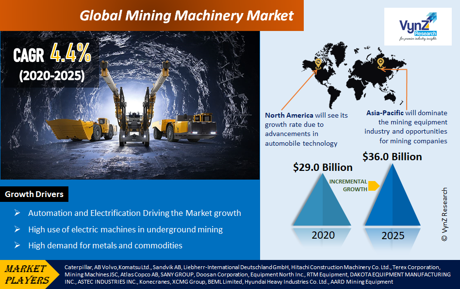 Mining Machinery Market Highlights