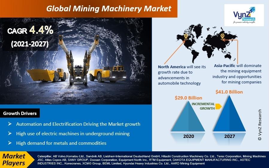 Mining Machinery Market Highlights