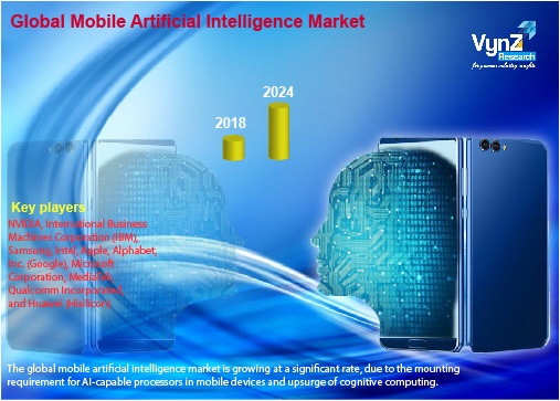 Mobile Artificial Intelligence (AI) Market Highlights