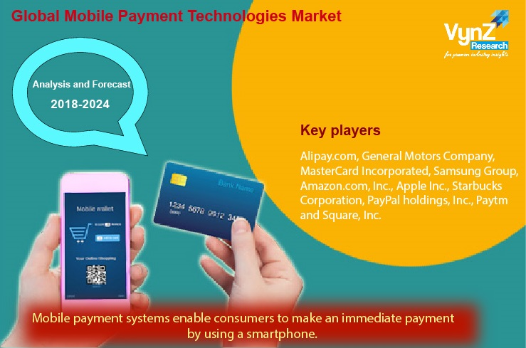 Mobile Payment Technologies Market Highlights