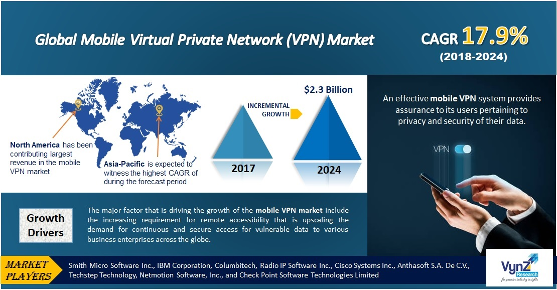 Mobile Virtual Private Network (VPN) Market Highlights