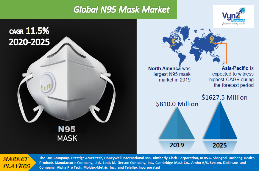 N95 Mask Market Highlights