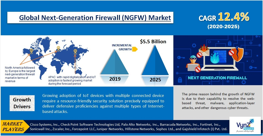 Next-Generation Firewall (NGFW) Market Highlights