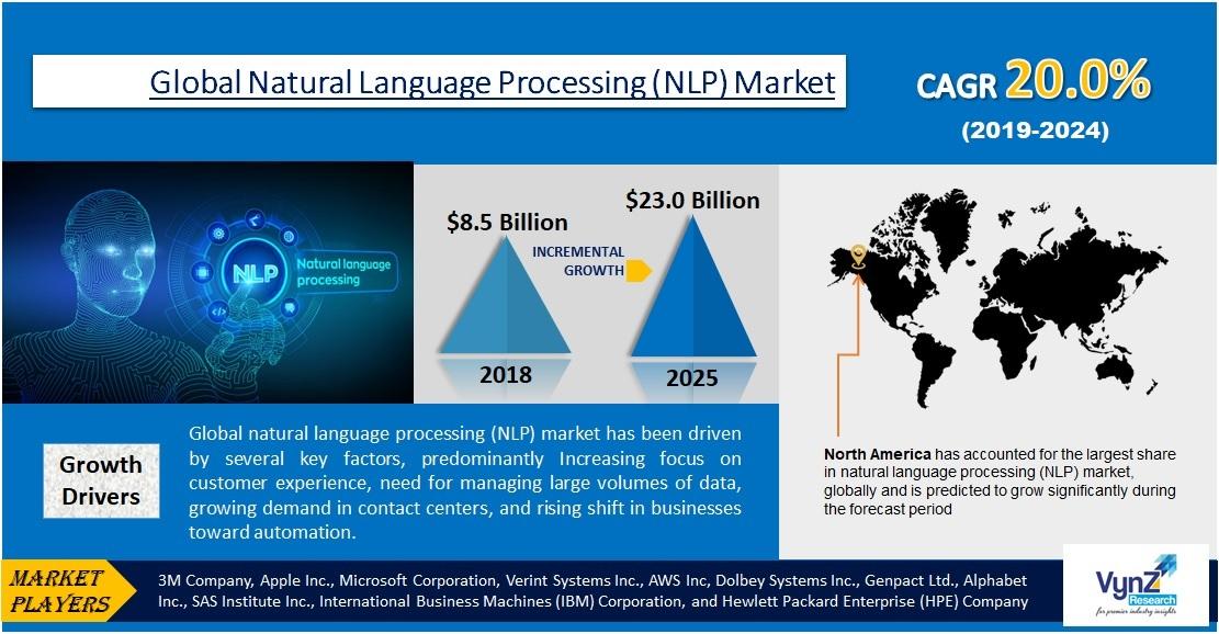 Natural Language Processing (NLP) Market Highlights