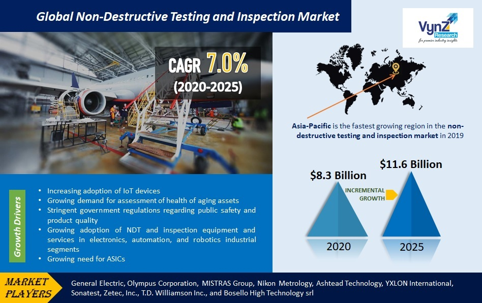 Non-Destructive Testing and Inspection Market Highlights