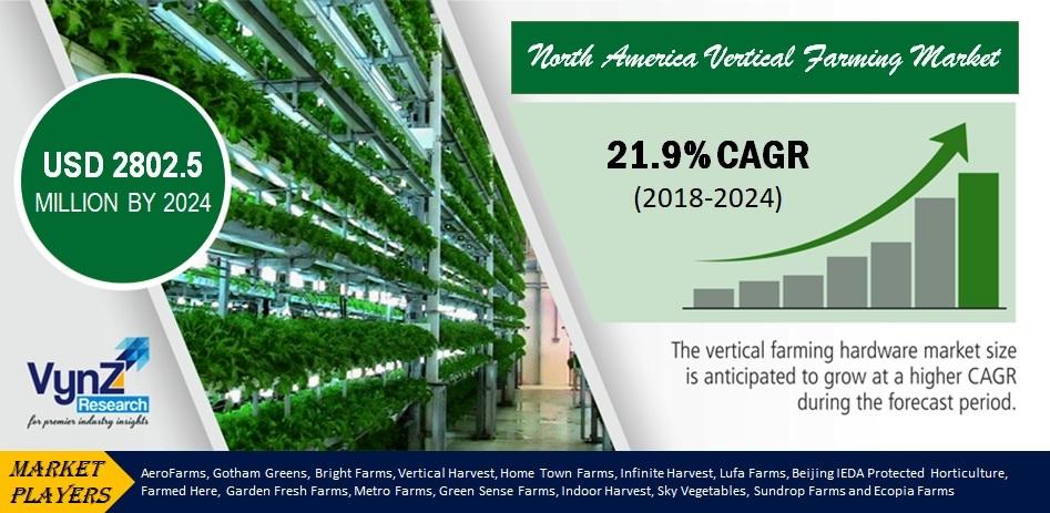 North America Vertical Farming Market Highlights