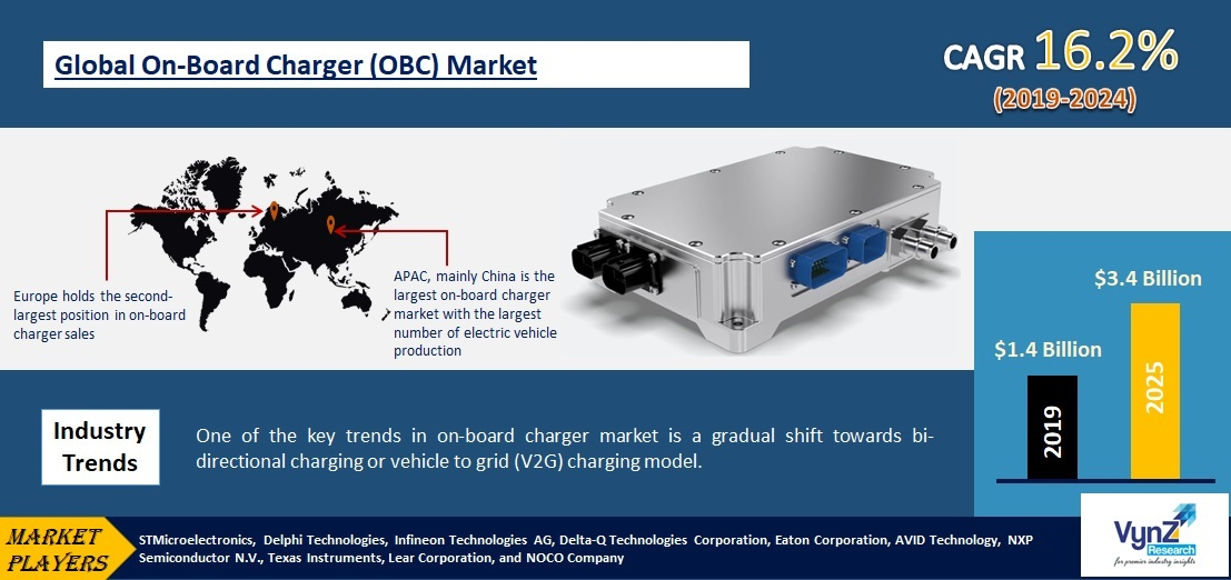 On-Board Charger Market Highlights