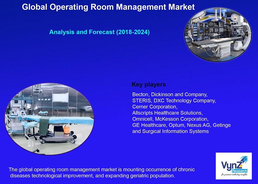 Operating Room Management Market Highlights