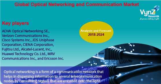 Global Optical Network and Communication Market Highlights