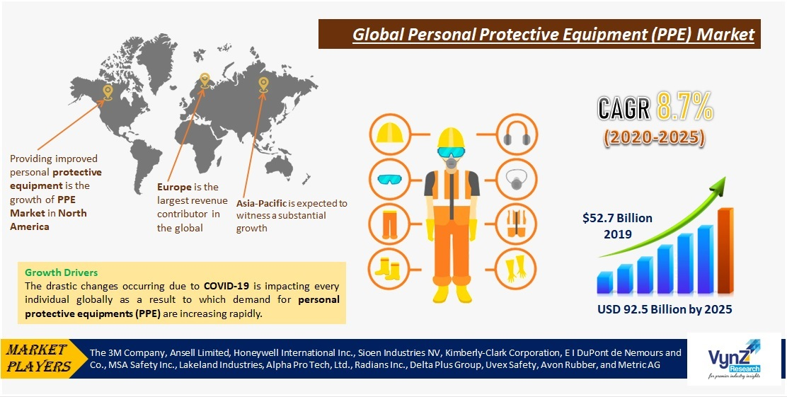 Personal Protective Equipment (PPE) Market Highlights