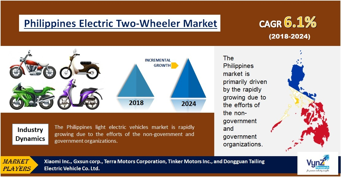 Philippines Electric Two-Wheeler Market Highlights
