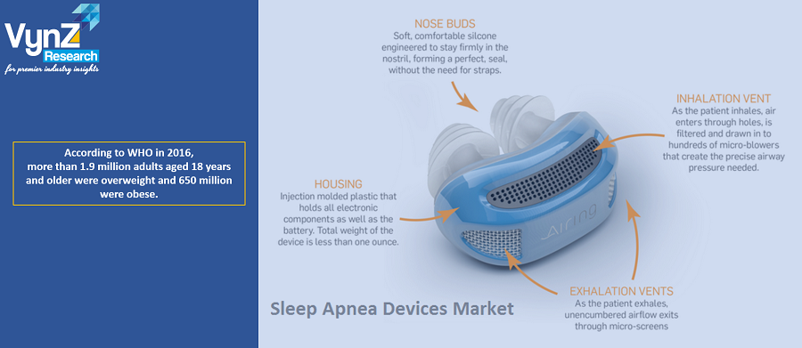 Sleep Apnea Devices Market Highlights