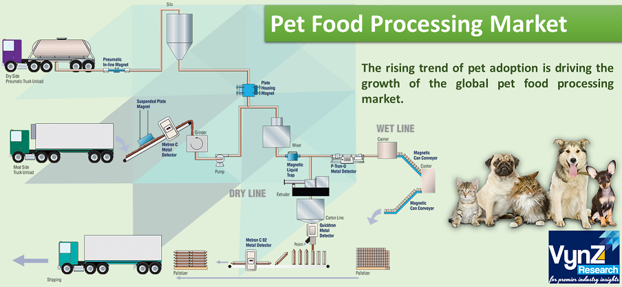 Pet Food Processing Market Highlights