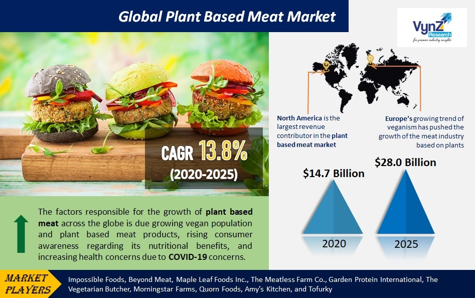 Plant Based Meat Market Highlights