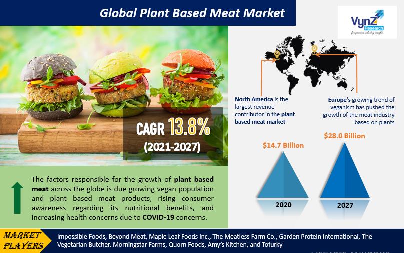 Plant Based Meat Market Highlights