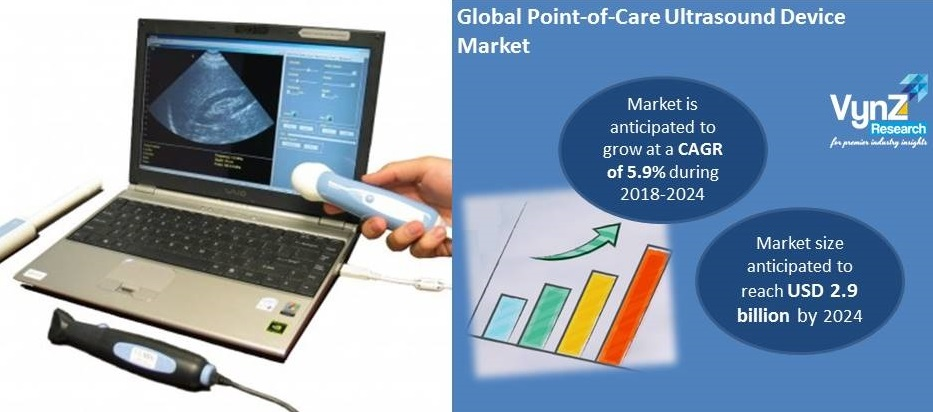 Point-Of-Care Ultrasound Device Market Highlights