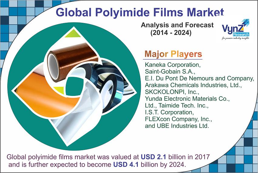 Polyimide Films Market Highlights