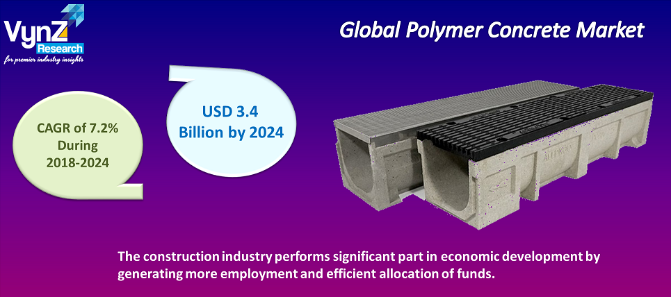 Polymer Concrete Market Highlights