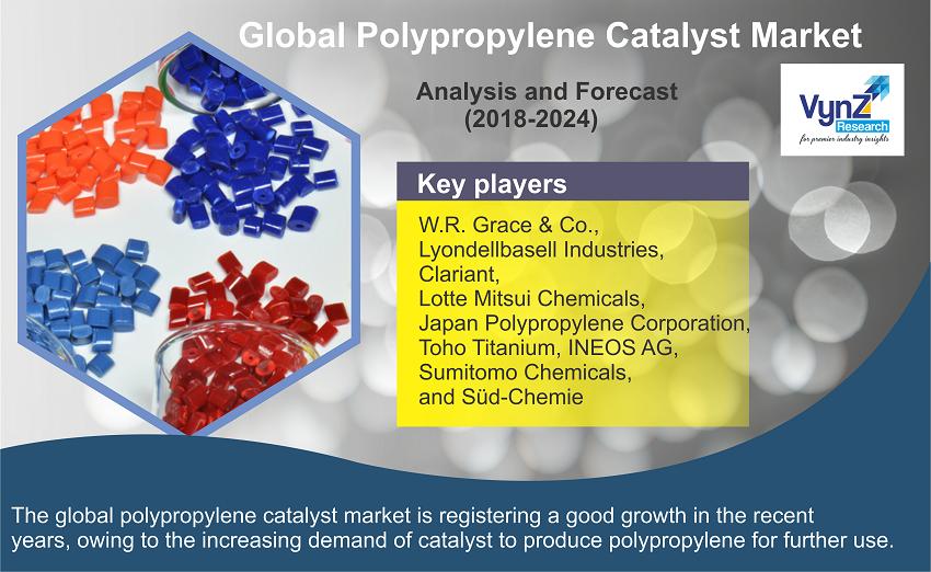 Polypropylene Catalyst Market Highlights