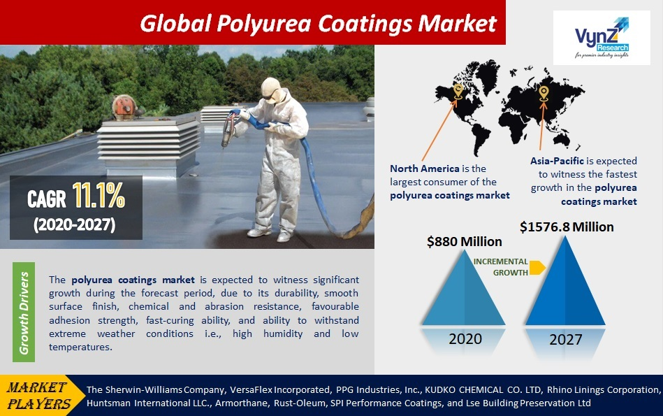 Polyurea Coatings Market Highlights