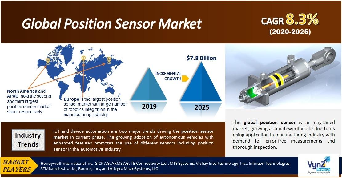 Position Sensor Market Highlights