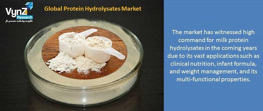 Protein Hydrolysates Market Highlights
