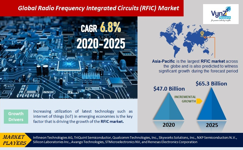 Radio Frequency Integrated Circuits (RFIC) Market Highlights