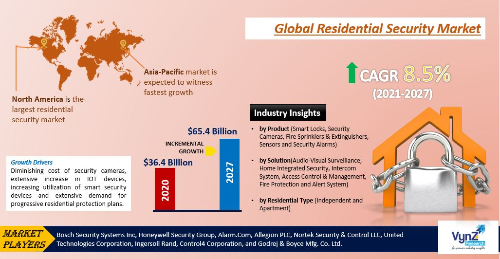 Residential Security Market Highlights