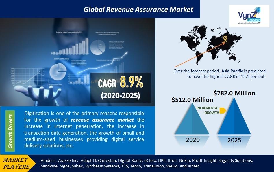 Revenue Assurance Market Highlights